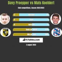 Davy Proepper vs Mats Koehlert h2h player stats