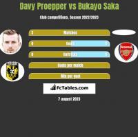 Davy Proepper vs Bukayo Saka h2h player stats