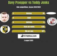 Davy Proepper vs Teddy Jenks h2h player stats