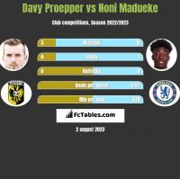 Davy Proepper vs Noni Madueke h2h player stats