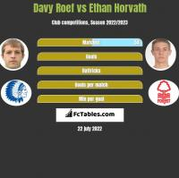 Davy Roef vs Ethan Horvath h2h player stats