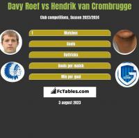 Davy Roef vs Hendrik van Crombrugge h2h player stats