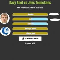 Davy Roef vs Jens Teunckens h2h player stats
