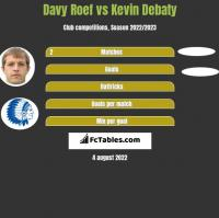 Davy Roef vs Kevin Debaty h2h player stats