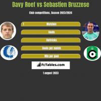 Davy Roef vs Sebastien Bruzzese h2h player stats