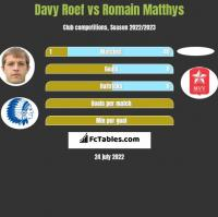 Davy Roef vs Romain Matthys h2h player stats