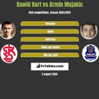 Dawid Kort vs Armin Mujakic h2h player stats