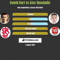 Dawid Kort vs Azer Busuladic h2h player stats