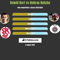 Dawid Kort vs Bebras Natcho h2h player stats