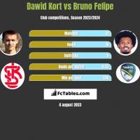Dawid Kort vs Bruno Felipe h2h player stats