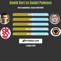 Dawid Kort vs Daniel Podence h2h player stats
