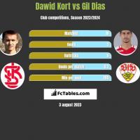 Dawid Kort vs Gil Dias h2h player stats