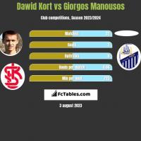 Dawid Kort vs Giorgos Manousos h2h player stats