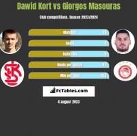 Dawid Kort vs Giorgos Masouras h2h player stats