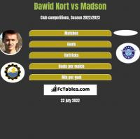 Dawid Kort vs Madson h2h player stats