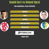 Dawid Kort vs Roland Ugrai h2h player stats
