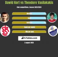 Dawid Kort vs Theodore Vasilakakis h2h player stats