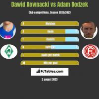 Dawid Kownacki vs Adam Bodzek h2h player stats