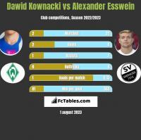 Dawid Kownacki vs Alexander Esswein h2h player stats