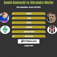 Dawid Kownacki vs Alexandru Maxim h2h player stats