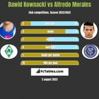 Dawid Kownacki vs Alfredo Morales h2h player stats