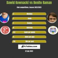 Dawid Kownacki vs Benito Raman h2h player stats
