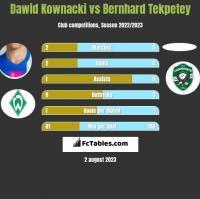 Dawid Kownacki vs Bernhard Tekpetey h2h player stats