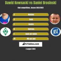 Dawid Kownacki vs Daniel Brosinski h2h player stats