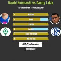 Dawid Kownacki vs Danny Latza h2h player stats