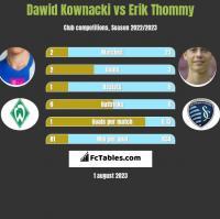 Dawid Kownacki vs Erik Thommy h2h player stats