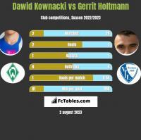 Dawid Kownacki vs Gerrit Holtmann h2h player stats