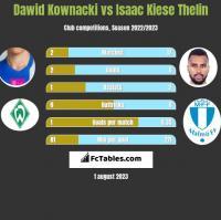 Dawid Kownacki vs Isaac Kiese Thelin h2h player stats