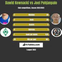 Dawid Kownacki vs Joel Pohjanpalo h2h player stats