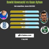 Dawid Kownacki vs Kaan Ayhan h2h player stats