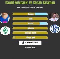 Dawid Kownacki vs Kenan Karaman h2h player stats