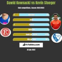 Dawid Kownacki vs Kevin Stoeger h2h player stats