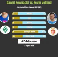Dawid Kownacki vs Kevin Volland h2h player stats