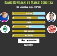 Dawid Kownacki vs Marcel Sobottka h2h player stats