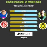 Dawid Kownacki vs Marius Wolf h2h player stats