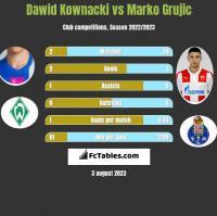 Dawid Kownacki vs Marko Grujic h2h player stats