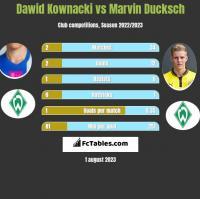 Dawid Kownacki vs Marvin Ducksch h2h player stats