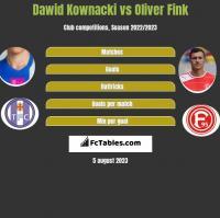 Dawid Kownacki vs Oliver Fink h2h player stats