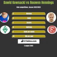 Dawid Kownacki vs Rouwen Hennings h2h player stats