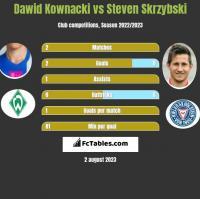 Dawid Kownacki vs Steven Skrzybski h2h player stats