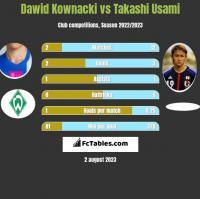 Dawid Kownacki vs Takashi Usami h2h player stats