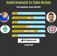 Dawid Kownacki vs Valon Berisha h2h player stats