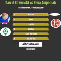 Dawid Kownacki vs Nana Ampomah h2h player stats