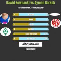 Dawid Kownacki vs Aymen Barkok h2h player stats