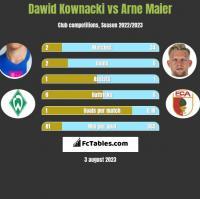 Dawid Kownacki vs Arne Maier h2h player stats