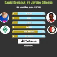 Dawid Kownacki vs Javairo Dilrosun h2h player stats